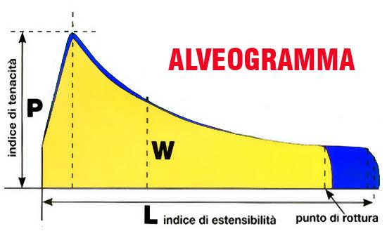 alveogramma forza farina